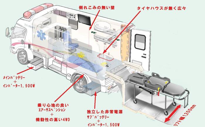 【解説】ECMOカー